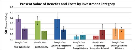 Smart grid benefits shown to outweigh costs