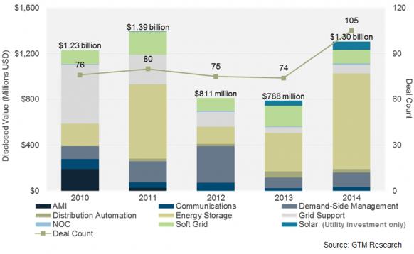 "Grid-Edge Investments Total alt=""Grid-Edge Investments Total $1.3 Billion in 2014 : Greentech Media"" .3 Billion in 2014 : Greentech Media"