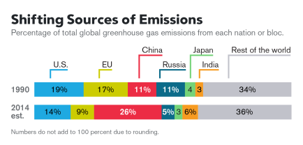 Emissions Infographic